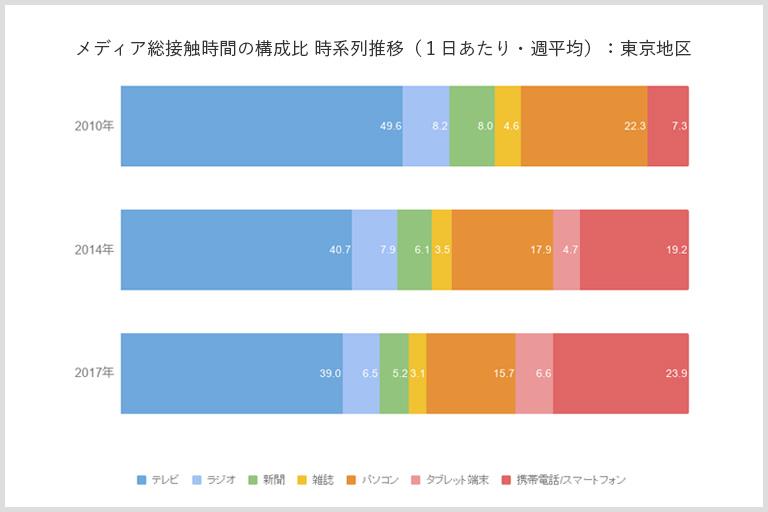 メディア総接触時間の構成比 時系列推移(1日あたり・週平均)
